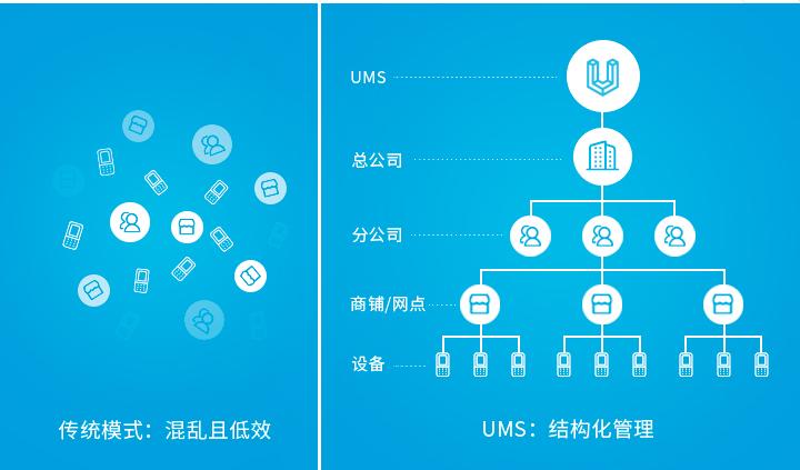 企业设备管理困难?优博讯UMS帮你一站式管理所有设备!