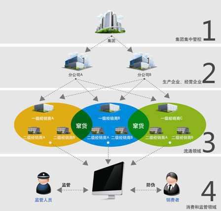 日化行业条码/RFID防伪防串货系统